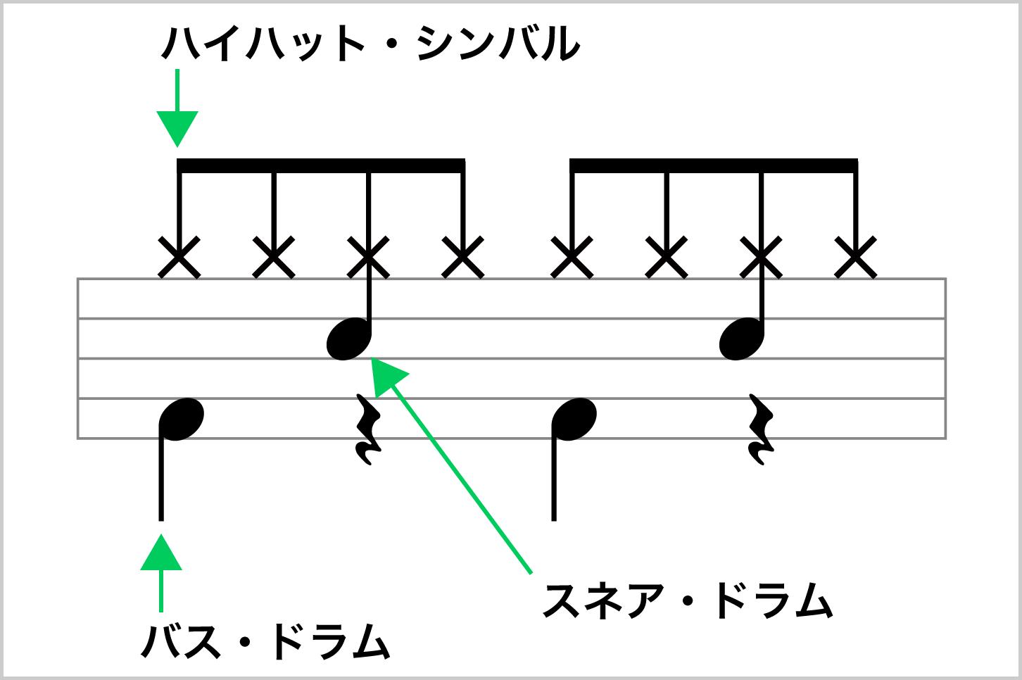 8ビートの楽譜