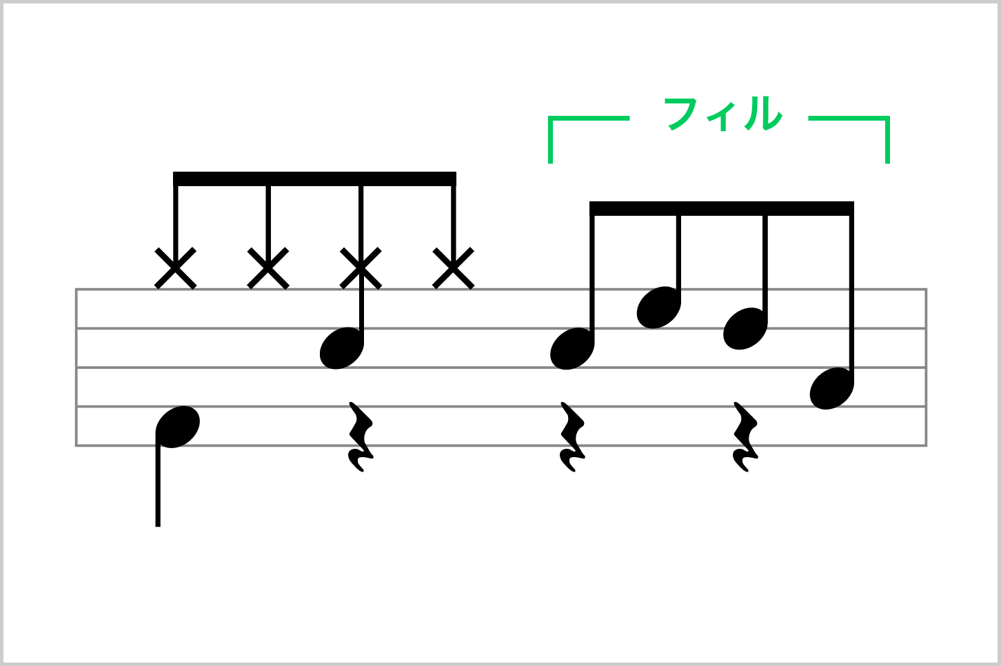 8分音符のfill