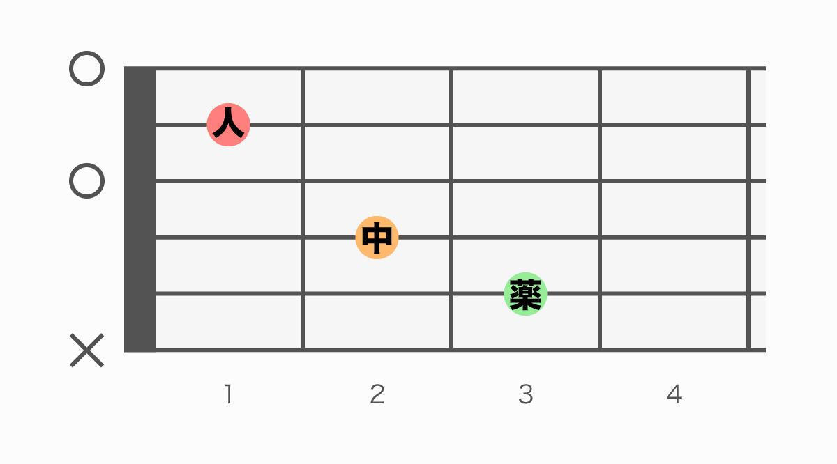 ギターコード表 C(シー)