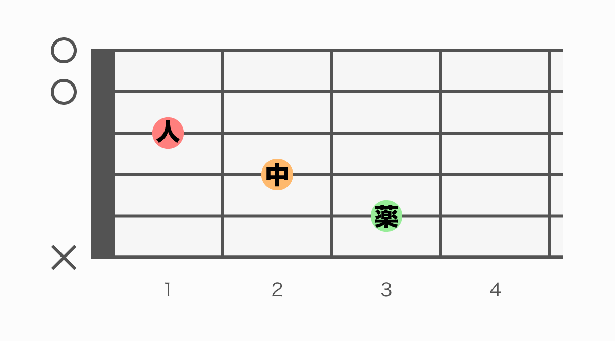ギターコード表 CM7(#5)(シーメジャーセブンシャープファイブ)