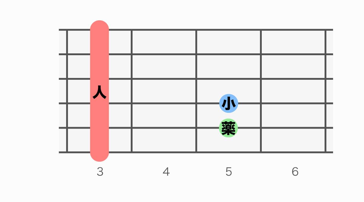 ギターコード表 Gm(ジーマイナー)