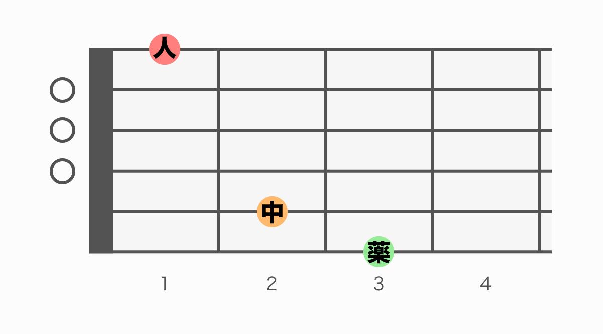 ギターコード表 G7(ジーセブン)