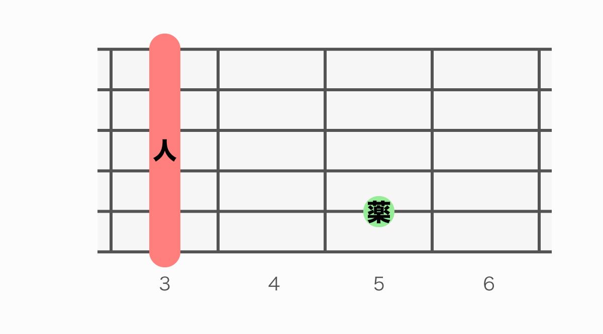 ギターコード表 Gm7(ジーマイナーセブン)