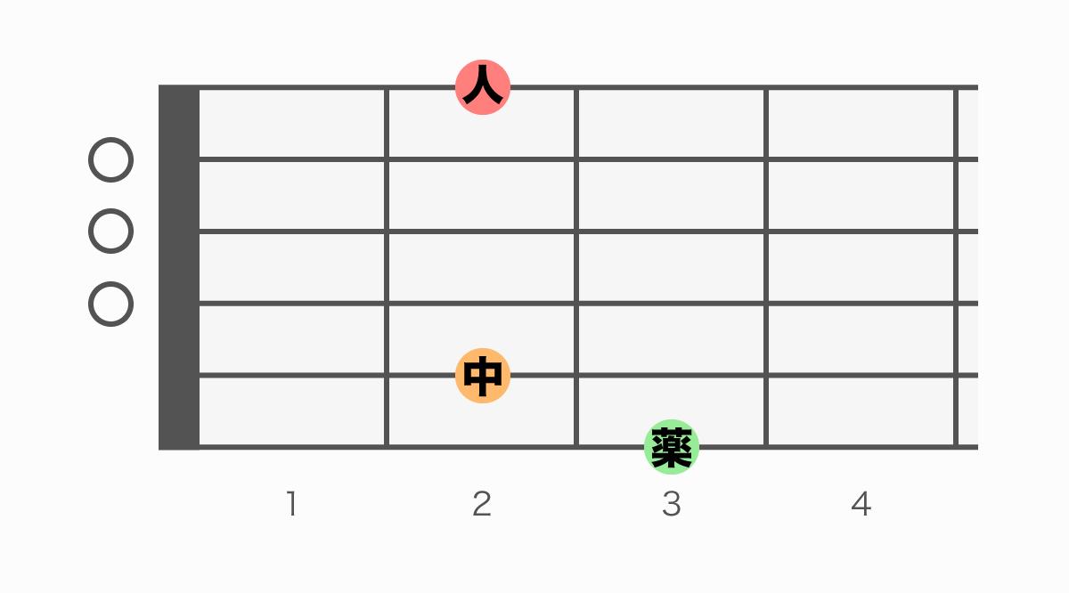 ギターコード表 GM7(ジーメジャーセブン)
