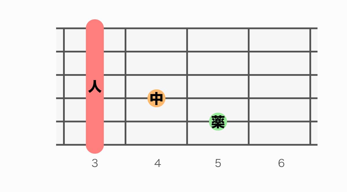 ギターコード表 GmM7(ジーマイナーメジャーセブン)