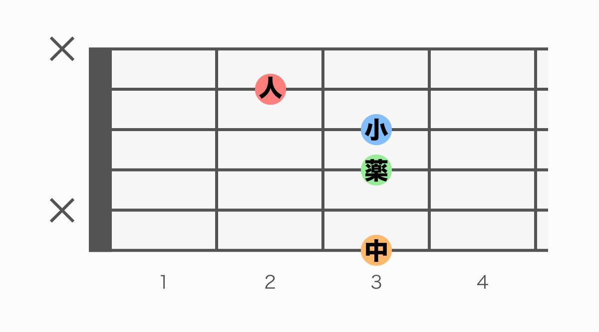 ギターコード表 Gm7(♭5)(ジーマイナーセブンフラットファイブ)
