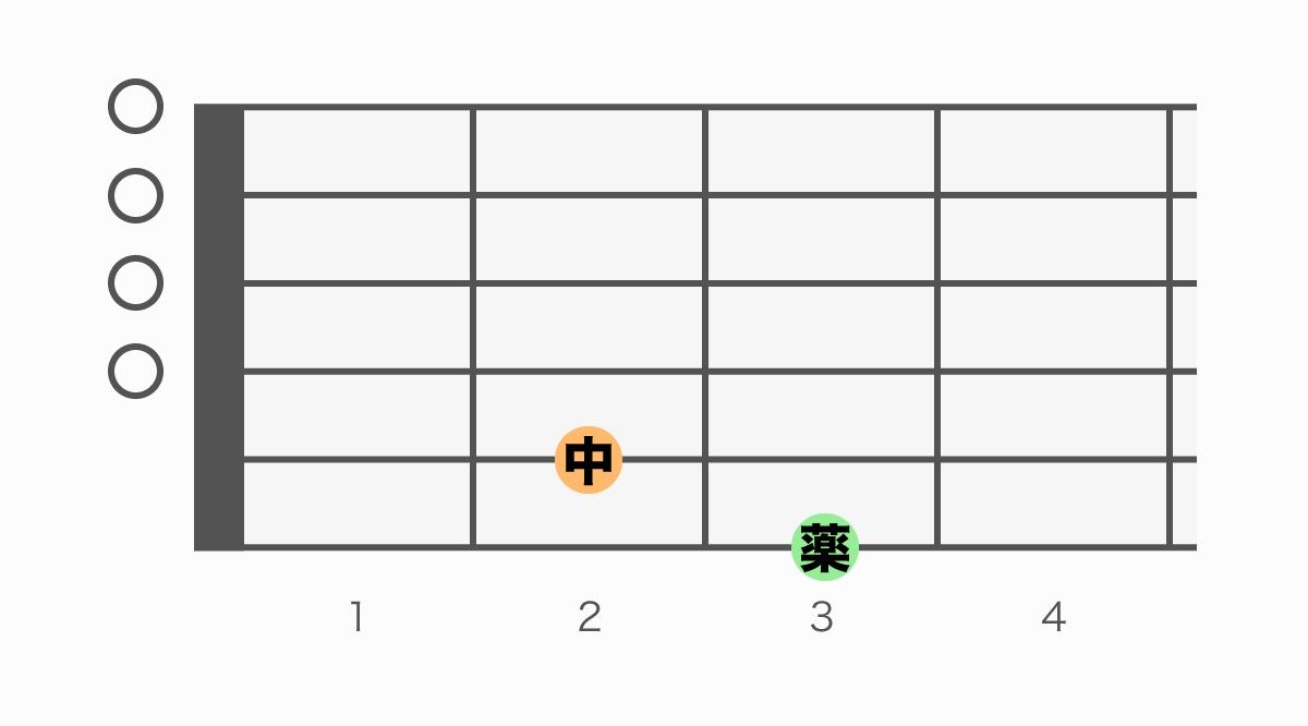 ギターコード表 G6(ジーシックス)