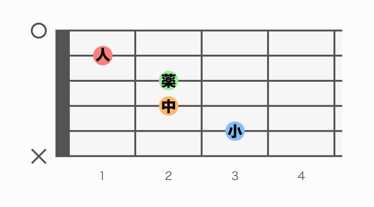 ギターコード表 C6(シーシックス)