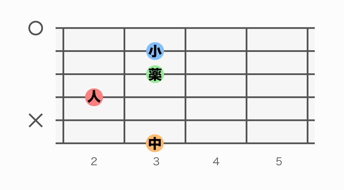 ギターコード表 Gm6(ジーマイナーシックス)
