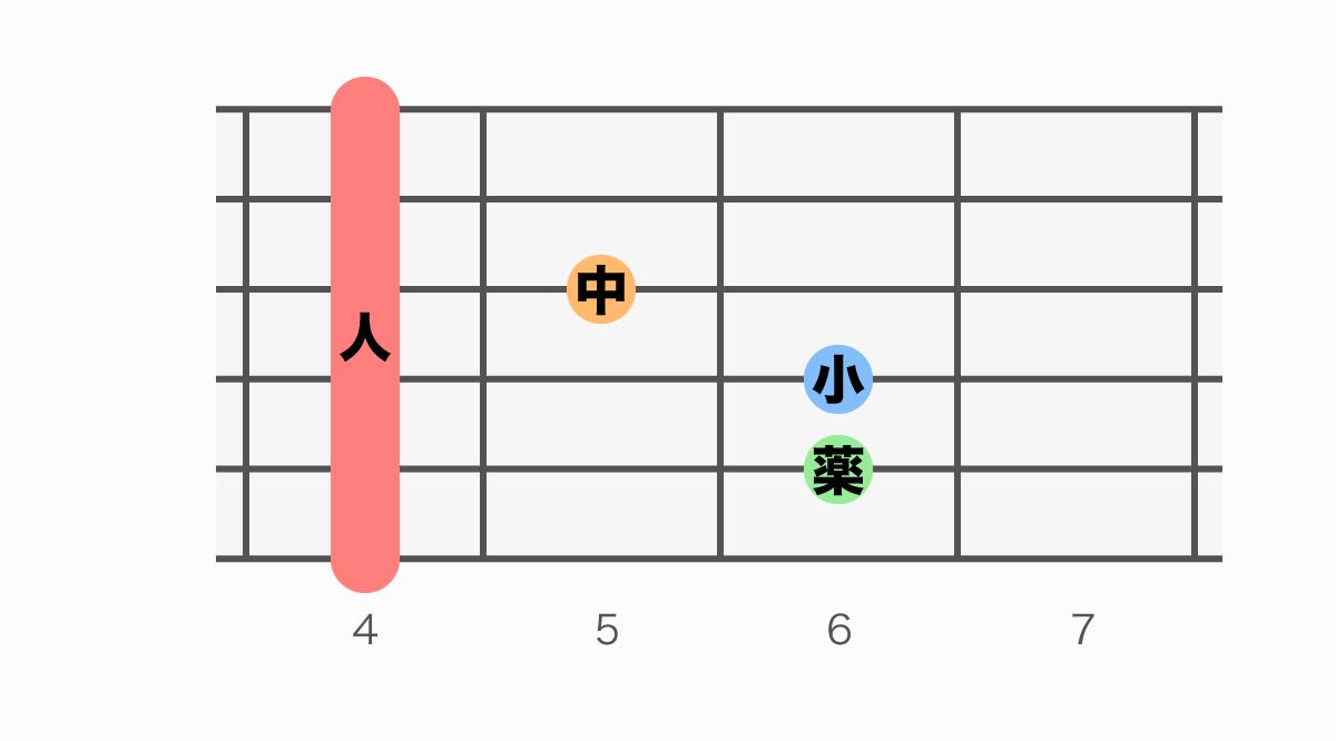 ギターコード表 G#(ジーシャープ)