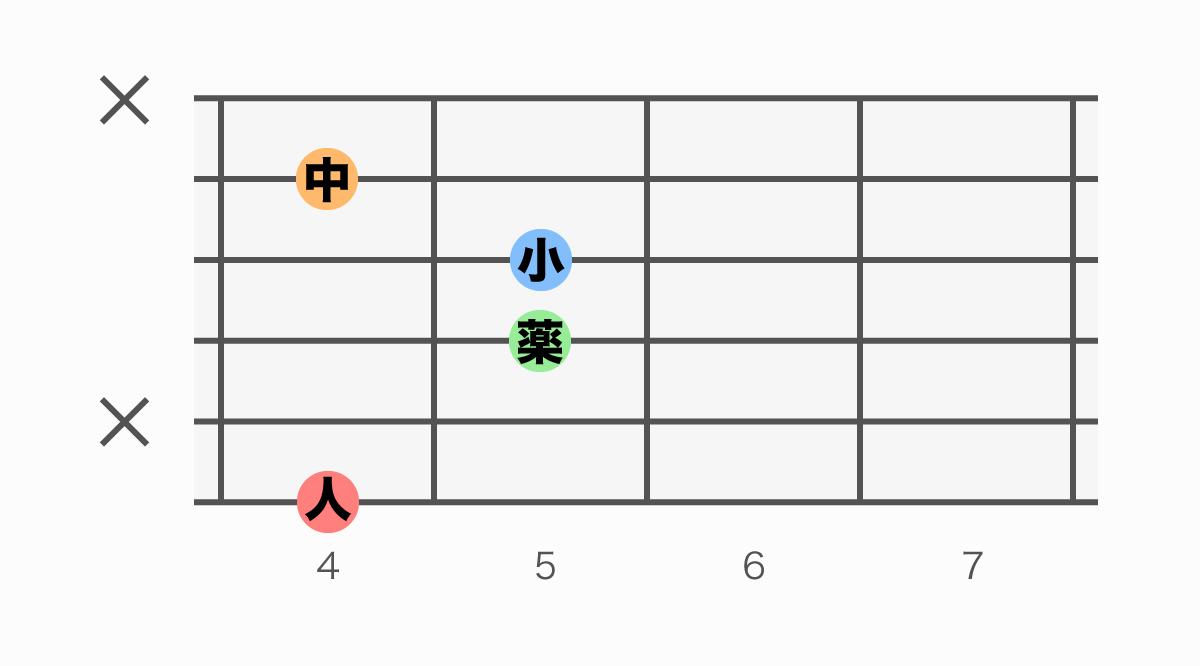 ギターコード表 G#M7(ジーシャープメジャーセブン)