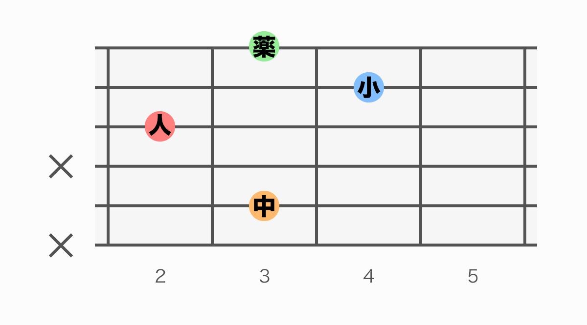 ギターコード表 Cm6(シーマイナーシックス)