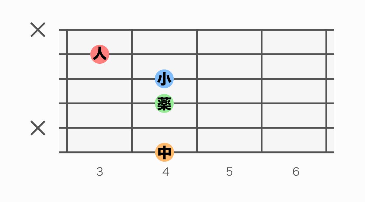 ギターコード表 G#m7(♭5)(ジーシャープマイナーセブンフラットファイブ)