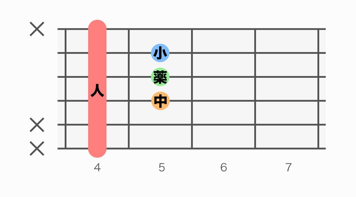 ギターコード表 G#M7(#5)(ジーシャープメジャーセブンシャープファイブ)