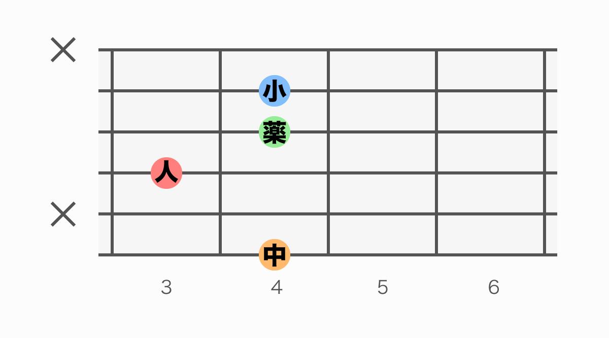 ギターコード表 G#m6(ジーシャープマイナーシックス)