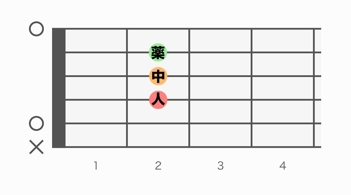 ギターコード表 A(エー)