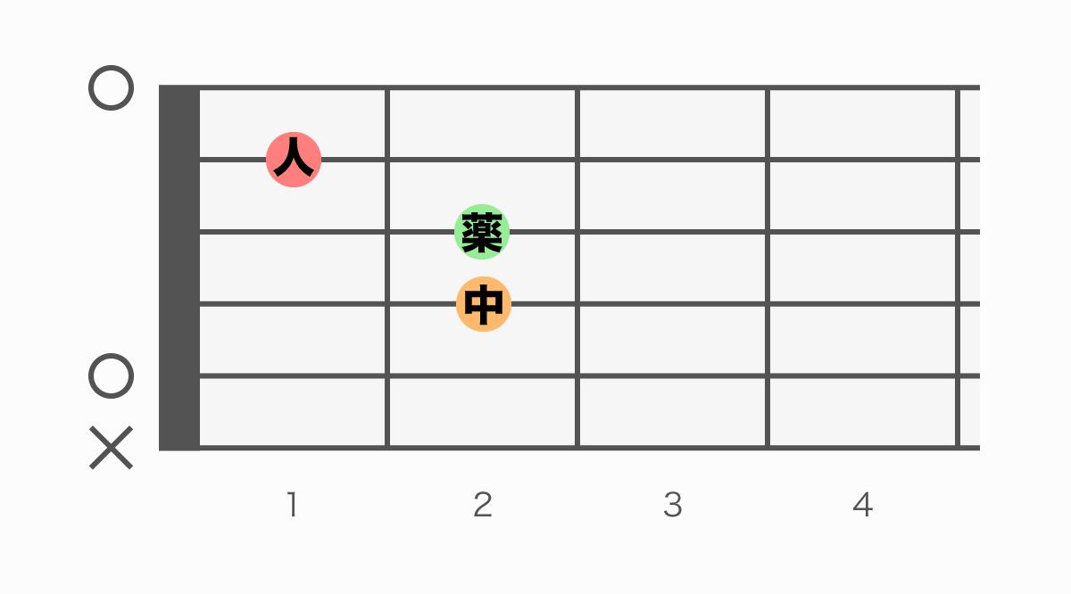 ギターコード表 Am(エーマイナー)