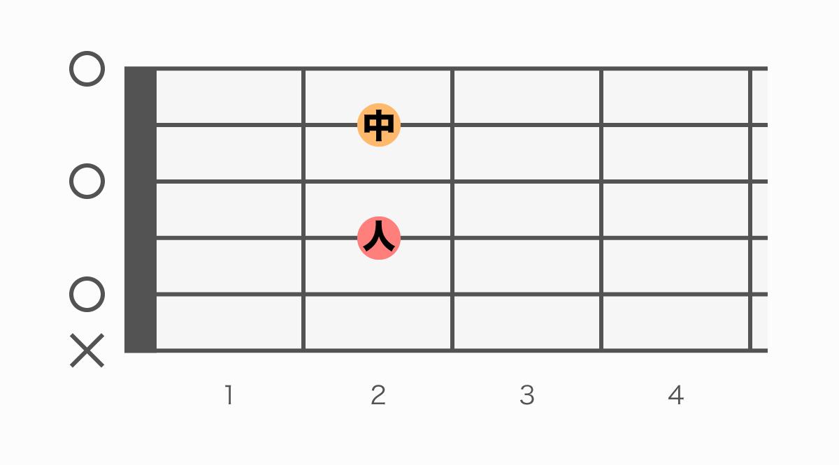 ギターコード表 A7(エーセブン)