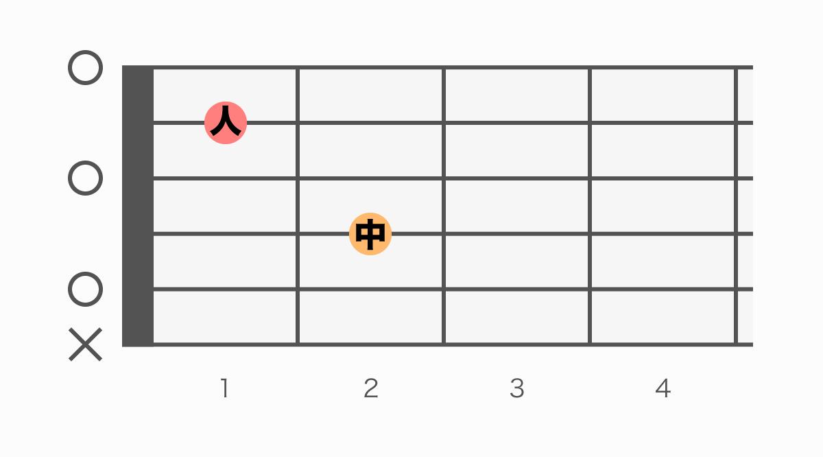 ギターコード表 Am7(エーマイナーセブン)