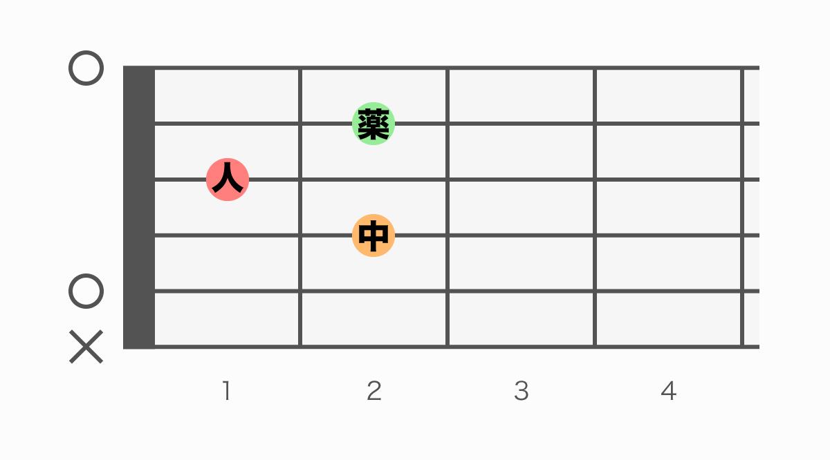 ギターコード表 AM7(エーメジャーセブン)