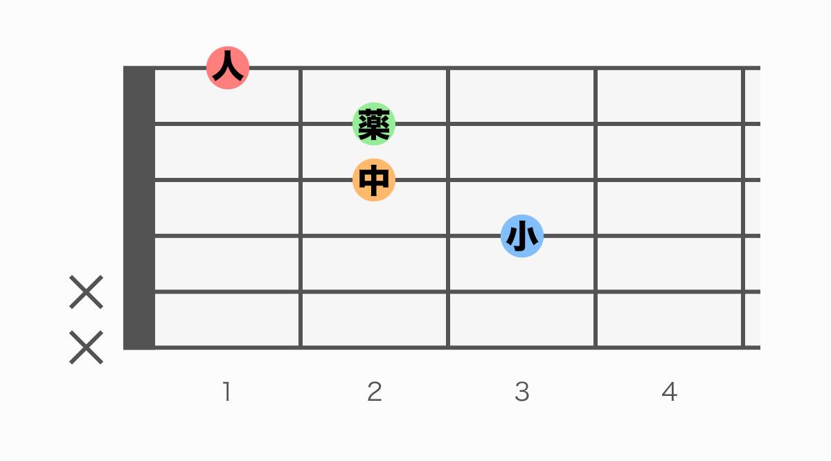 ギターコード表 Aaug(エーオーグメント)