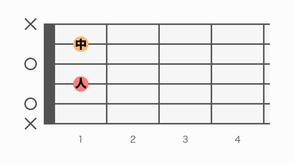 ギターコード表 Am7(♭5)(エーマイナーセブンフラットファイブ)