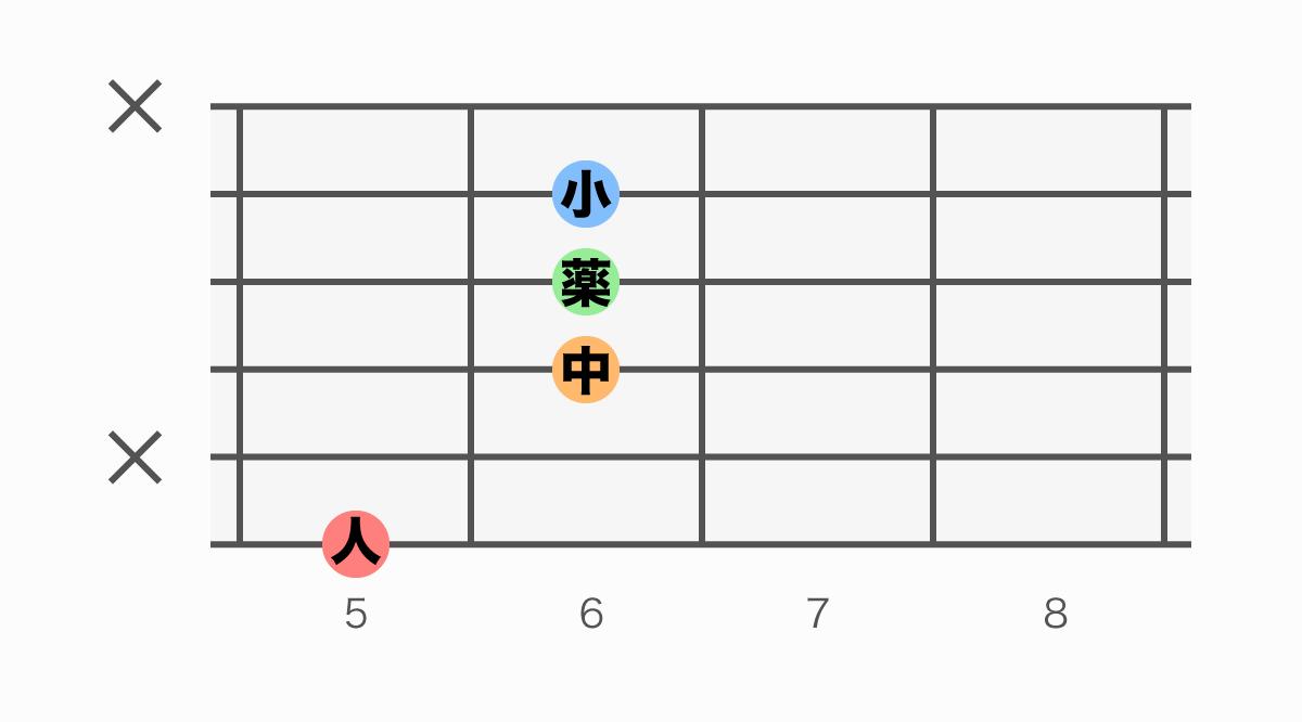 ギターコード表 AM7(#5)(エーメジャーセブンシャープファイブ)