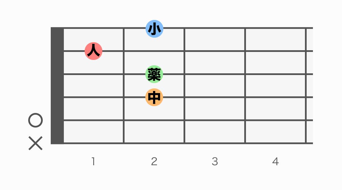 ギターコード表 Am6(エーマイナーシックス)