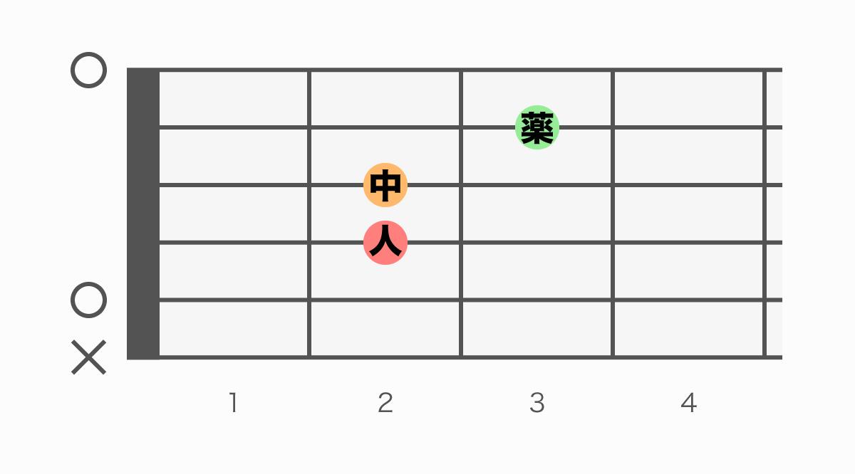 ギターコード表 Asus4(エーサスフォー)