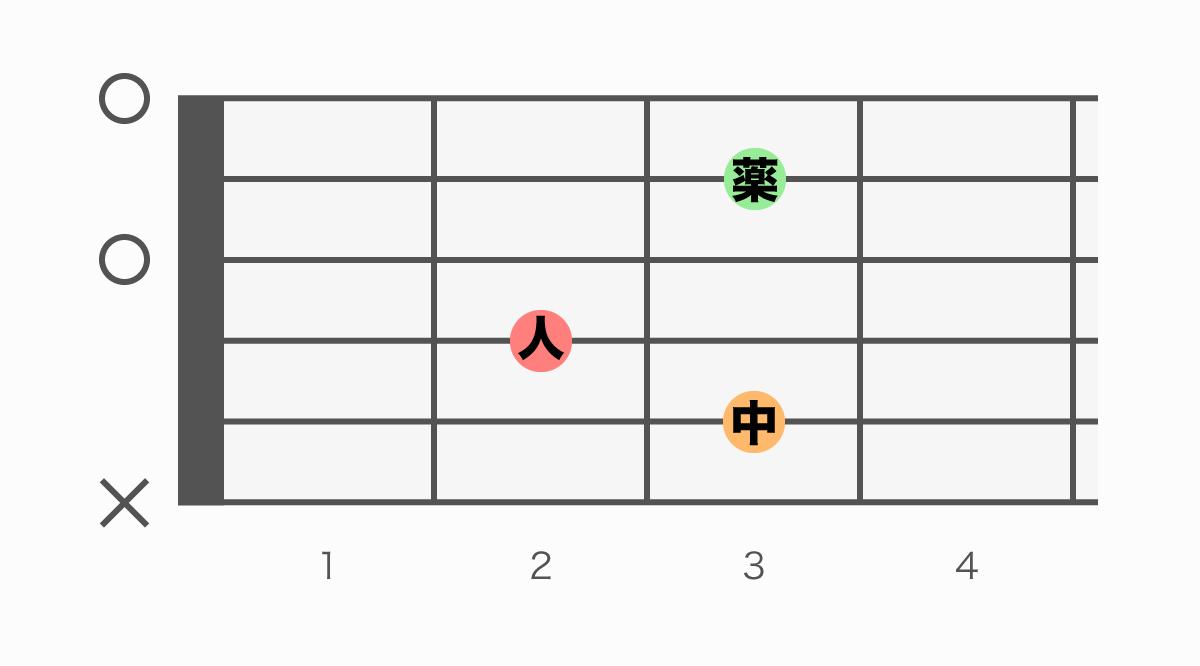 ギターコード表 Cadd9(シーアドナイン)