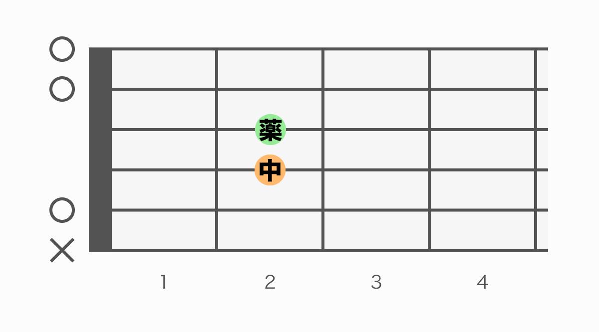 ギターコード表 Aadd9(エーアドナイン)