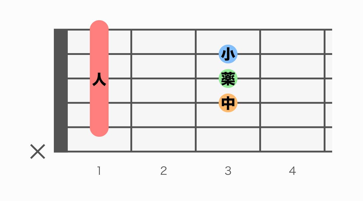 ギターコード表 A#(エーシャープ)