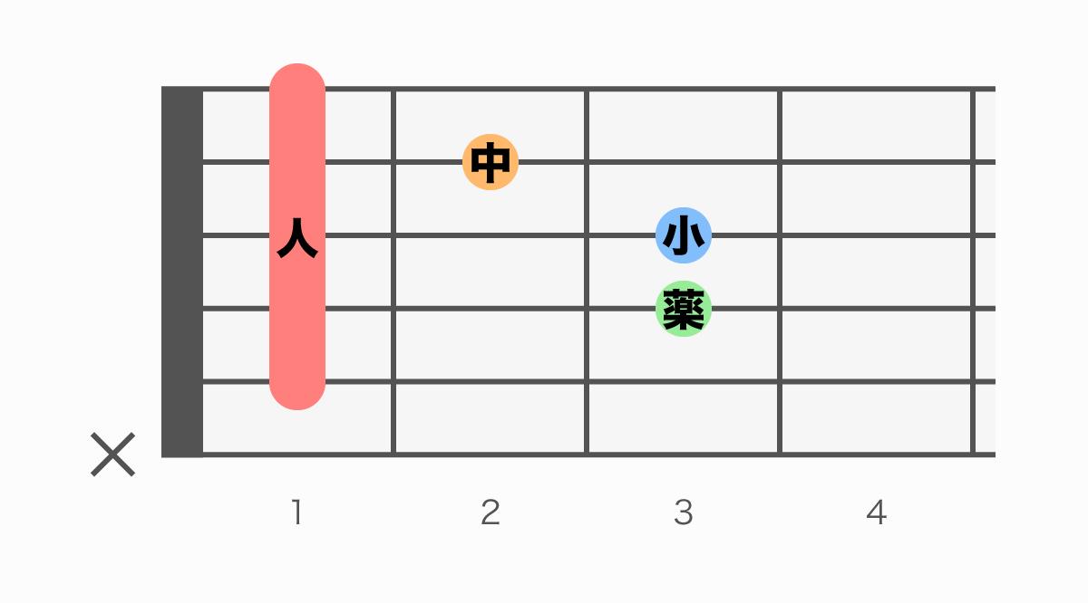 ギターコード表 A#m(エーシャープマイナー)