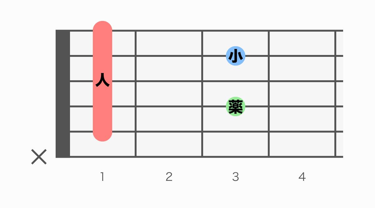 ギターコード表 A#7(エーシャープセブン)