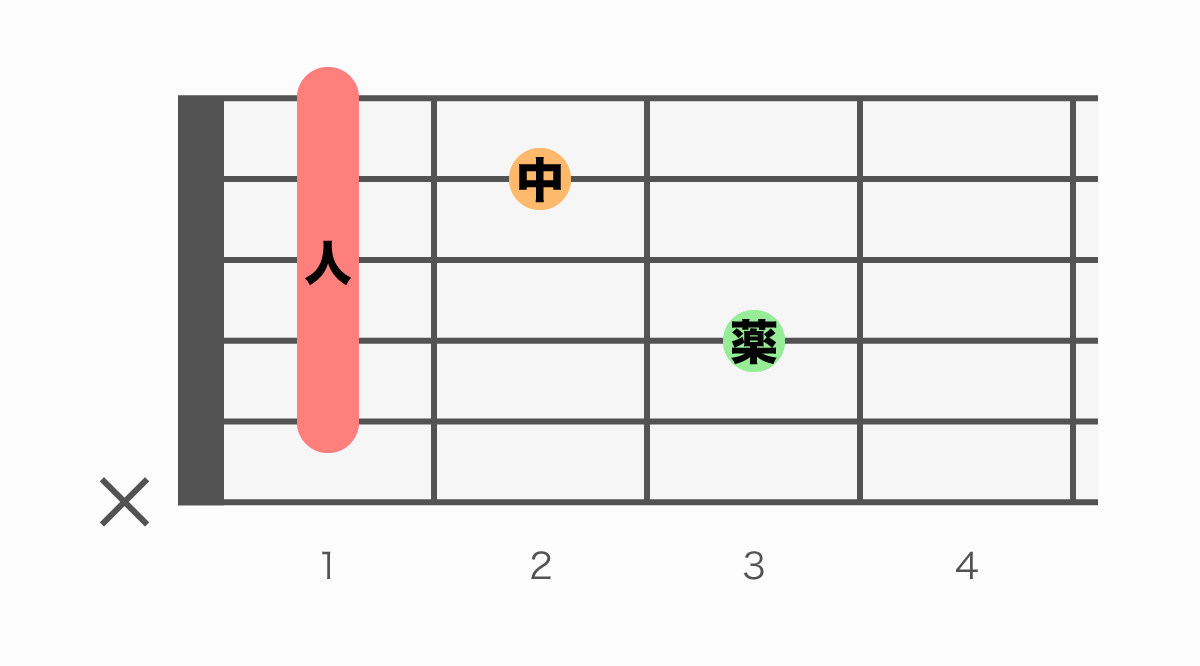 ギターコード表 A#m7(エーシャープマイナーセブン)