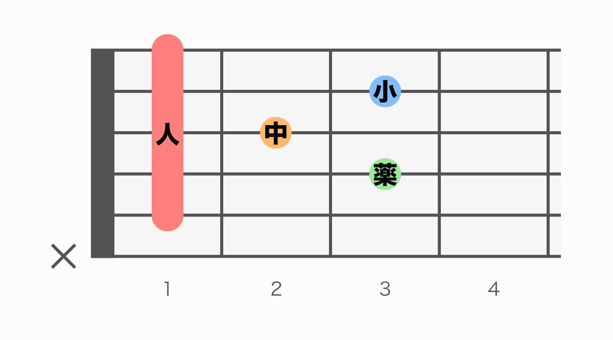 ギターコード表 A#M7(エーシャープメジャーセブン)