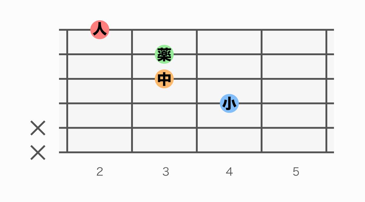 ギターコード表 A#aug(エーシャープオーグメント)