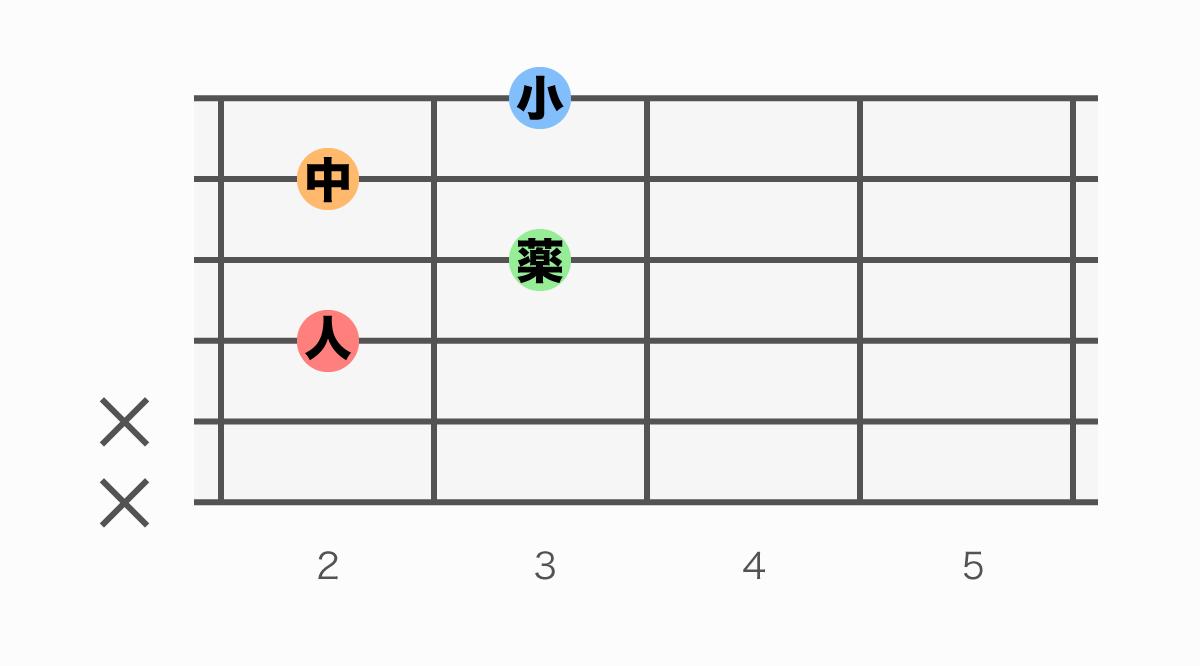 ギターコード表 A#dim(エーシャープディミニッシュ)
