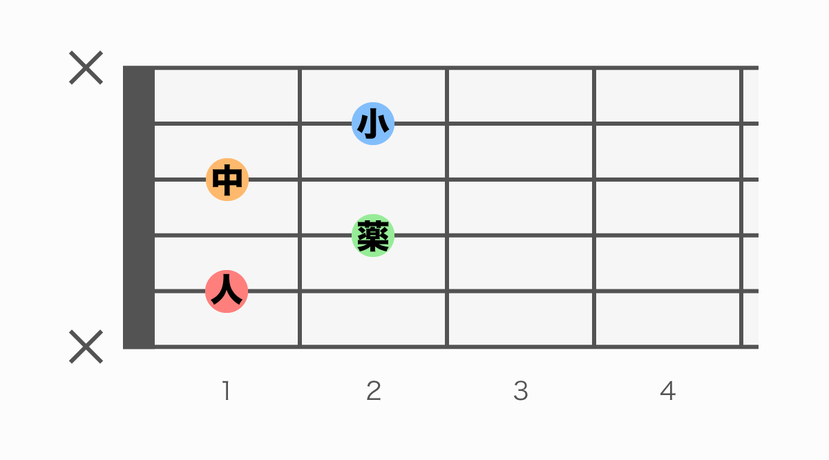 ギターコード表 A#m7(♭5)(エーシャープマイナーセブンフラットファイブ)
