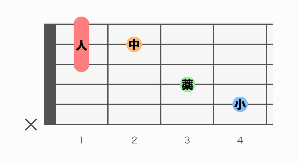 ギターコード表 C# (シーシャープ)