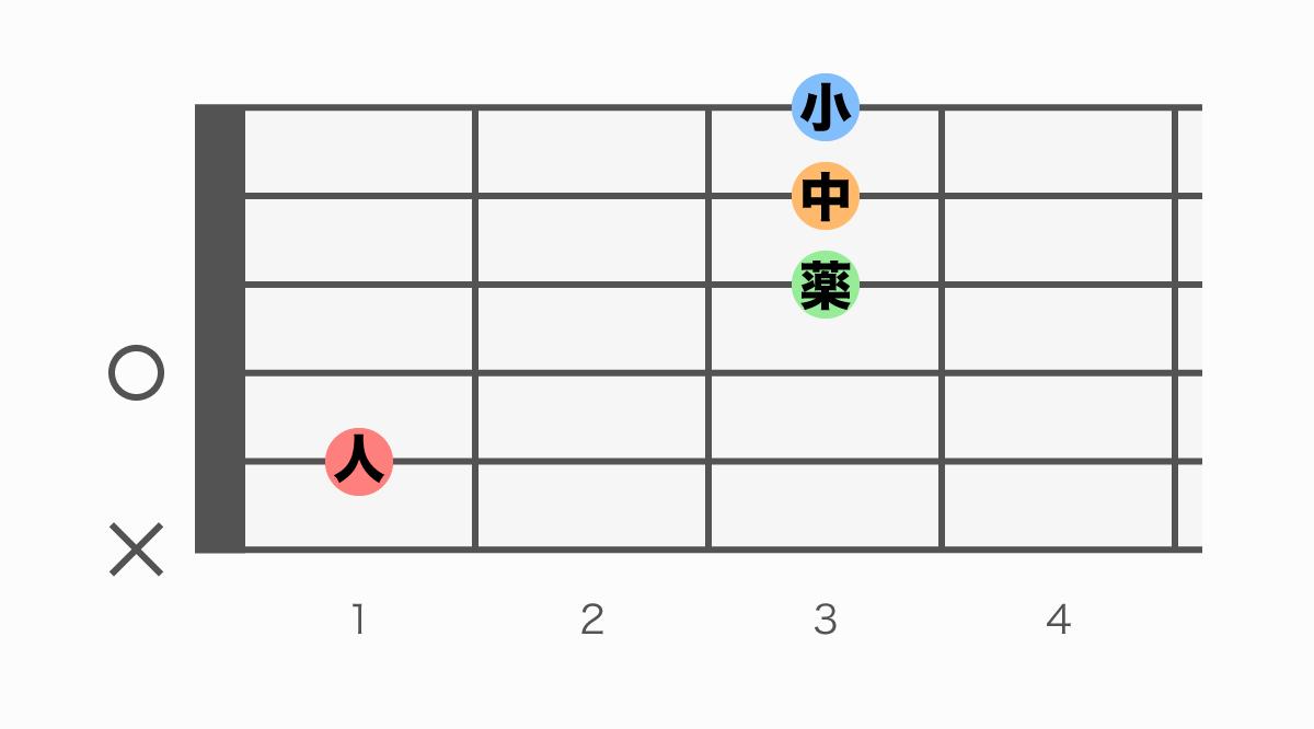 ギターコード表 A#6(エーシャープシックス)