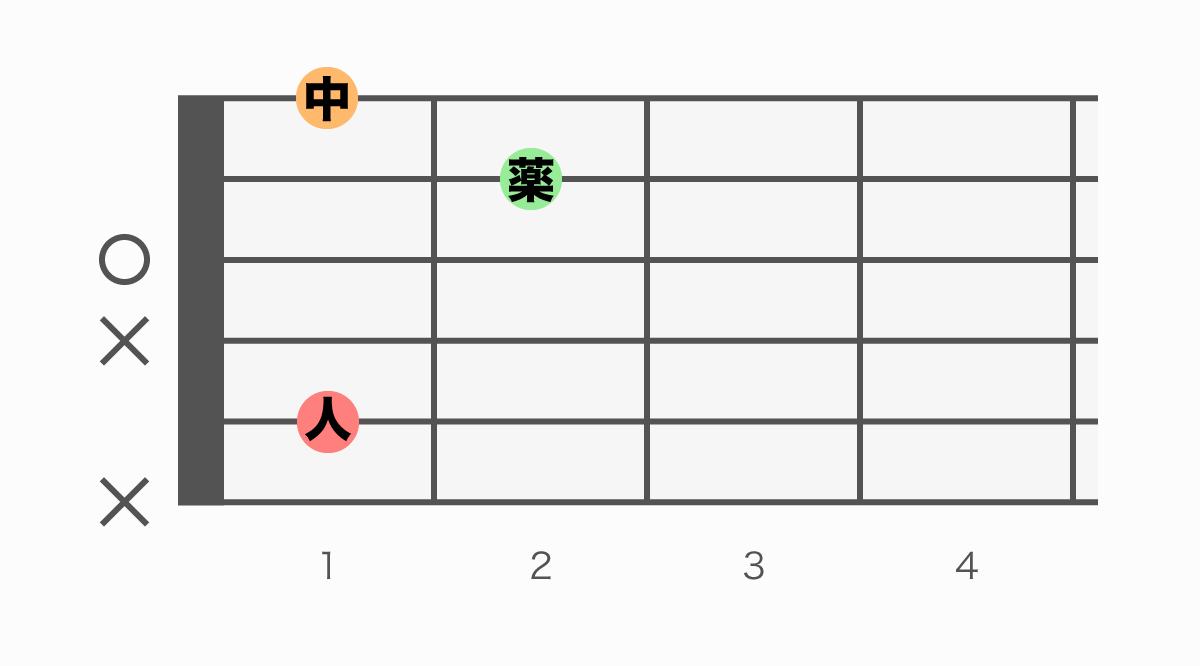 ギターコード表 A#m6(エーシャープマイナーシックス)
