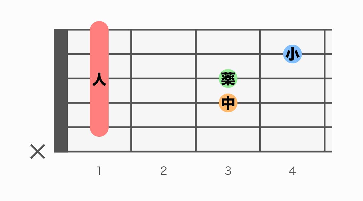 ギターコード表 A#sus4(エーシャープサスフォー)