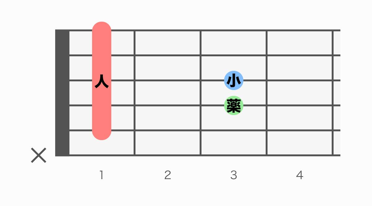 ギターコード表 A#add9(エーシャープアドナイン)