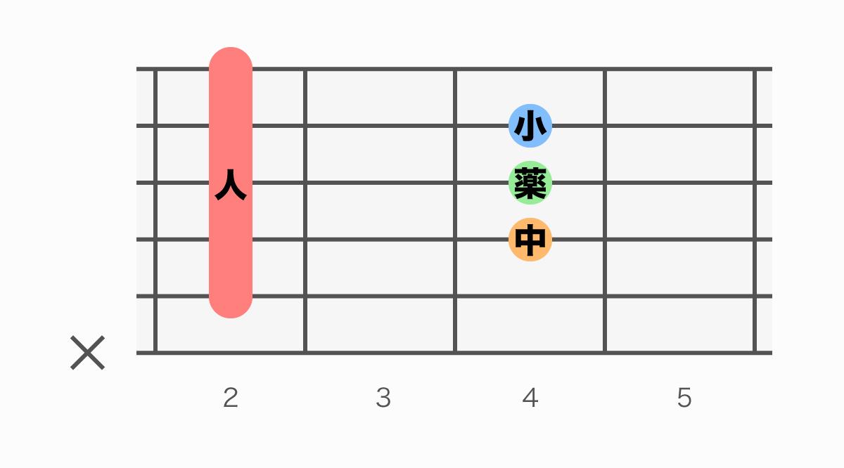 ギターコード表 B(ビー)