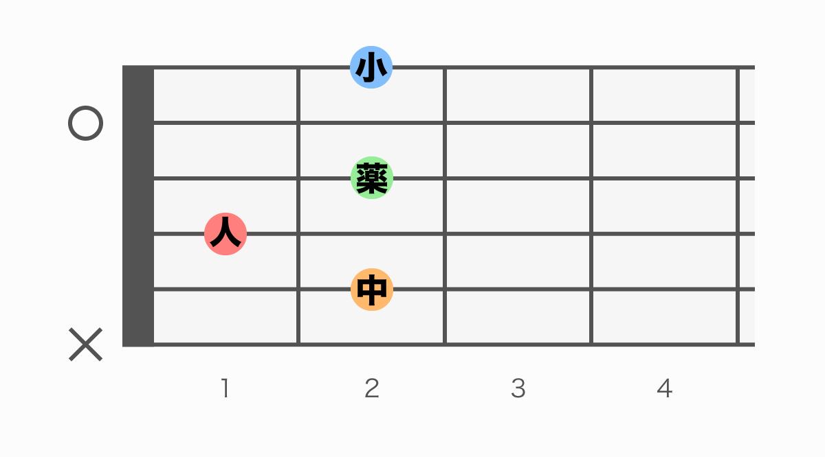 ギターコード表 B7(ビーセブン)
