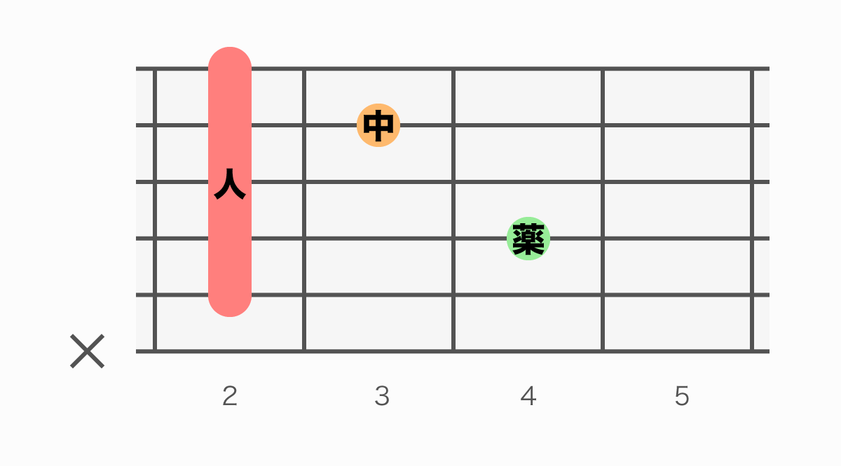 ギターコード表 Bm7(ビーマイナーセブン)