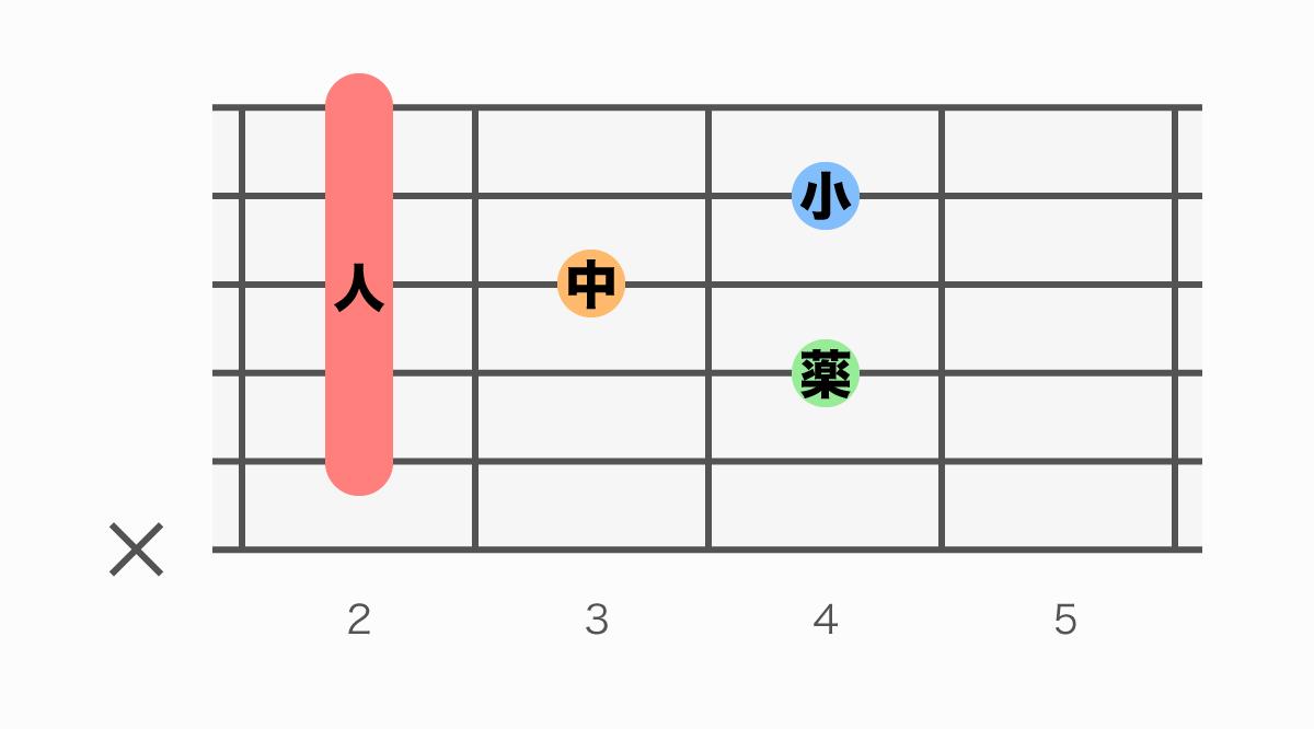 ギターコード表 BM7(ビーメジャーセブン)