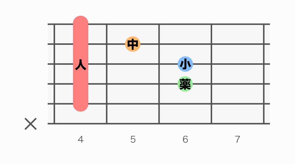 ギターコード表 C#m(シーシャープマイナー)