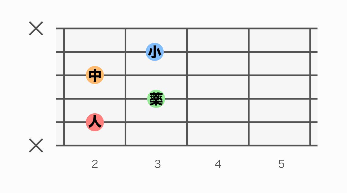 ギターコード表 Bm7(♭5)(ビーマイナーセブンフラットファイブ)